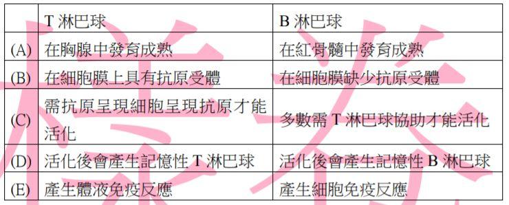重新載圖第貳部分:多選題(佔60 分) 21. 淋巴球可分為T淋巴球和B..-阿 ...